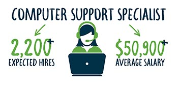 P A Smart Fact - Computer Support Specialists make an average of $50,900 and Pennsylvania is expected to hire 2,200