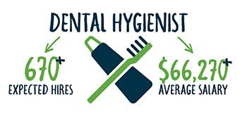 P A Smart Fact - Dental Hygienist make an average salary of $66,270 and Pennsylvania is expected to hire 670