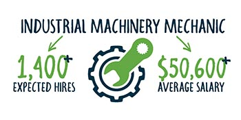 P A Smart Fact - Industrial Machinery Mechanics average salary is $50,600 and expected Pennsylvania hires are more than 1,400
